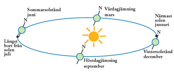 Image result for jordens lutning