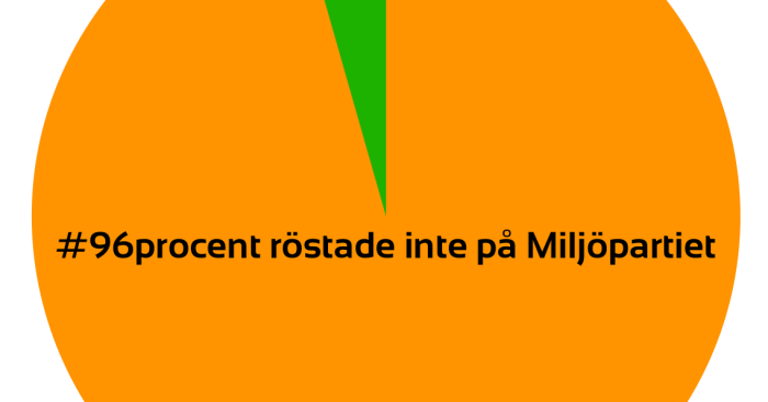 Image result for miljöpartiet